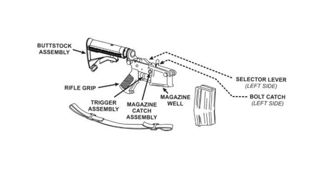 M16 and M4 Carbine Principles of Operations