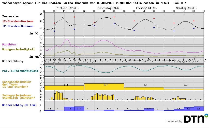 https://i1.wp.com/wetterstationen.meteomedia.de/messnetz/vorhersagegrafik/105850.png