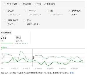 ウェブマスター ツール   検索アナリティクス   http   wevery.jp