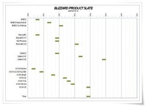 Angebliche Veröffentlichungstermine aller Blizzardtitel ab 2010