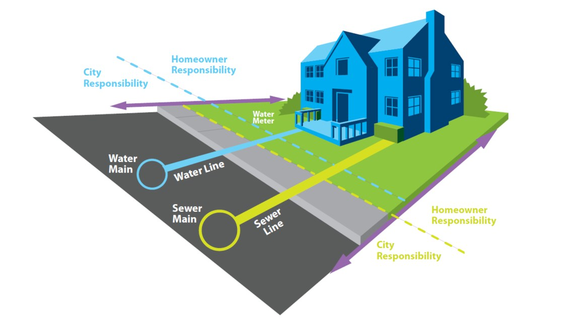 Image Result For Sewer Line Repair