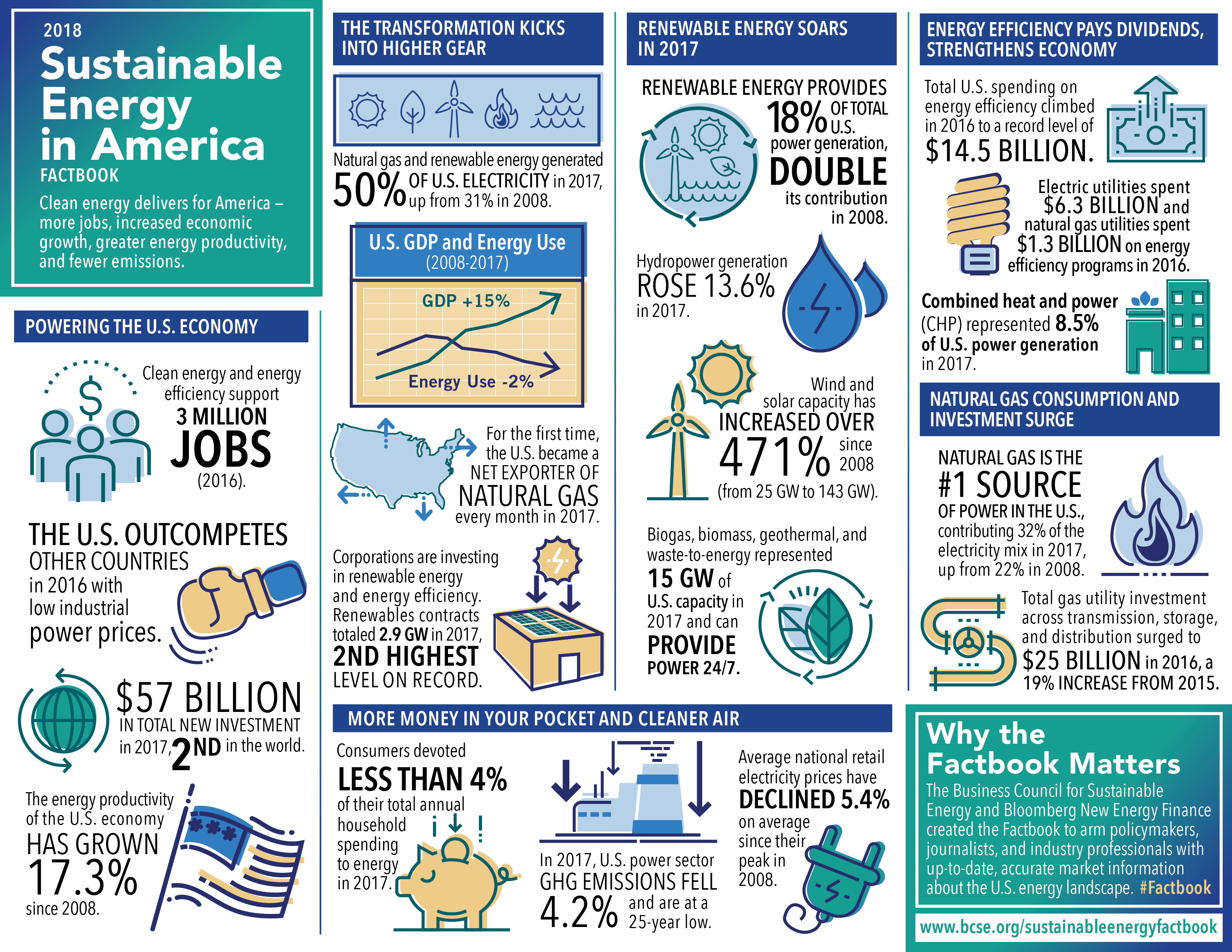 Sustainable Energy In America Factbook World Gas Conference