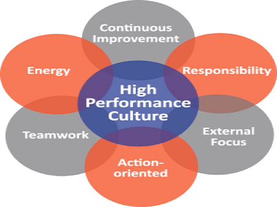 High Performance Culture – Do you have what it takes?