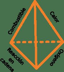 tetraedro fuego 3D