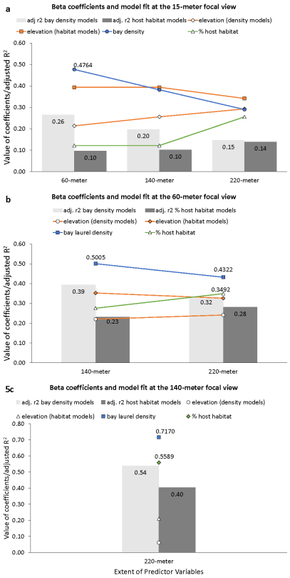 Standardized coefficients and model fit for the focal view models of disease intensity across four levels of spatial aggregation. Bay laurel density is a better predictor variable, although models using host habitat improve with increasing scale.