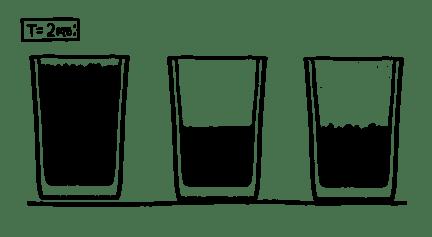 three half-empty glasses at t=2ms