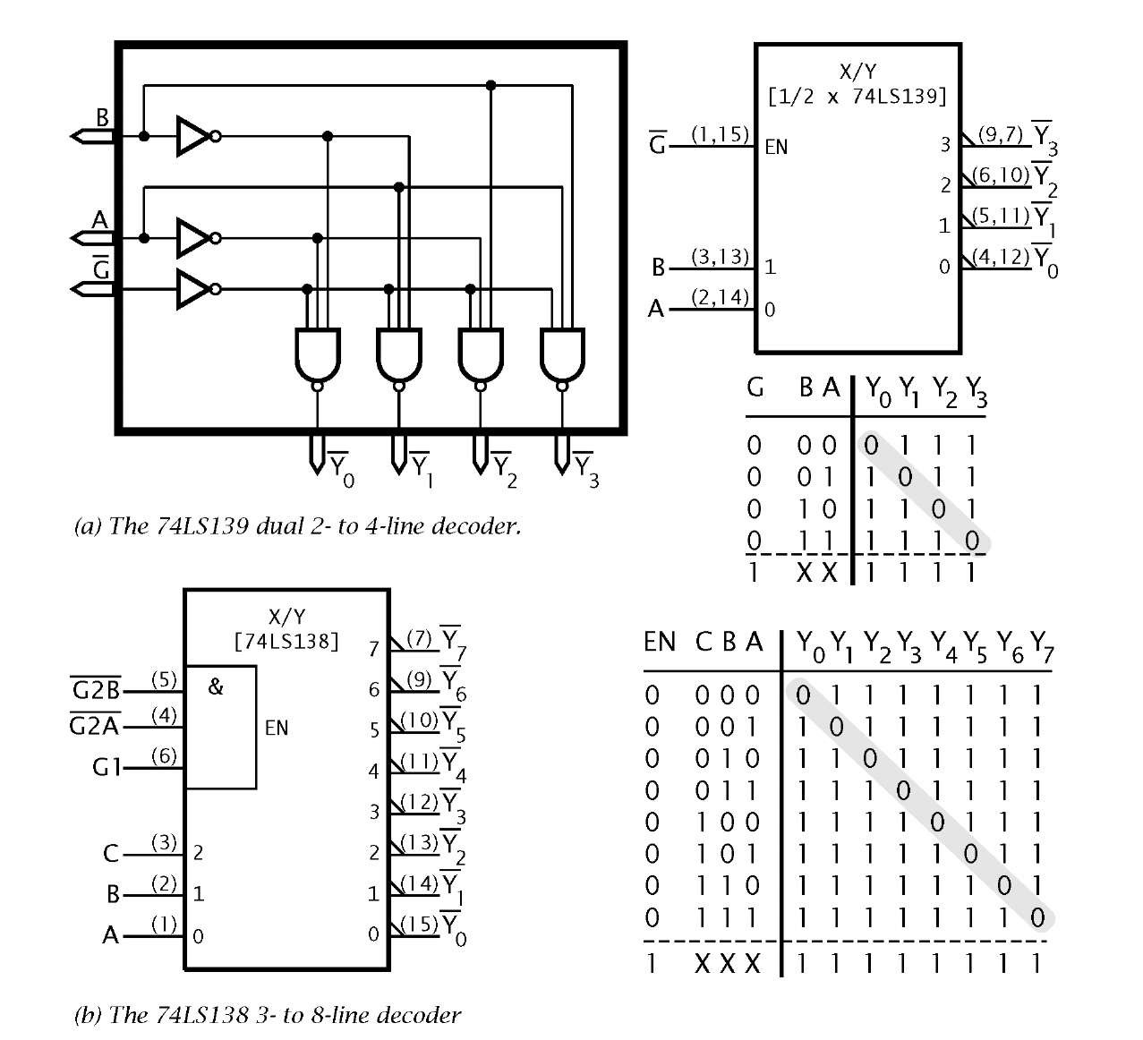 Cmos Nand Gate Truth Table