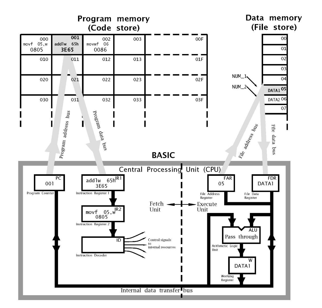 Stored Program Processing Part 1 Pic Microcontroller