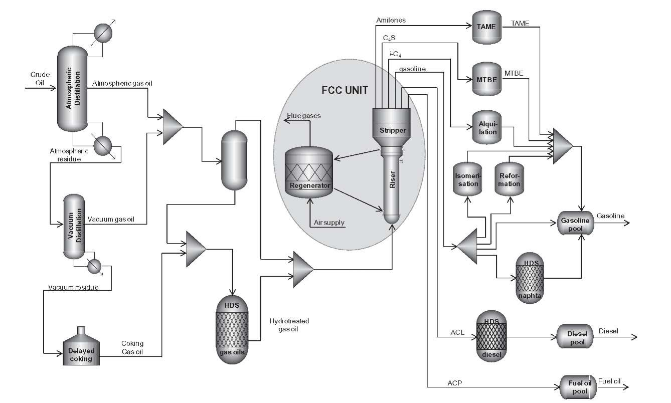 Modeling And Simulation Of Fluidized Bed Catalytic