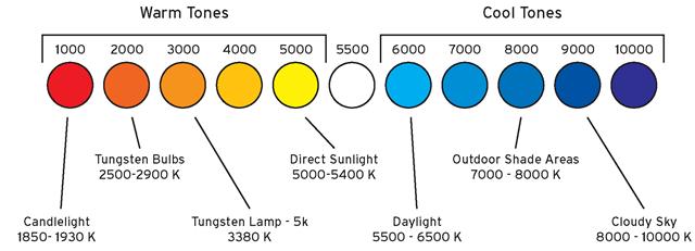 Image result for colour temperature in film