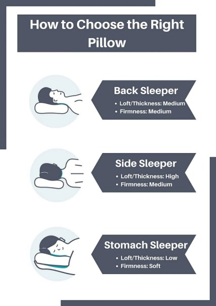 Let's start from the start. Determine what kind of a sleeper you are. In other words, are you a back sleeper, a side sleeper, a stomach sleeper or a combination of all? Different sleeping positions require different levels of pillow support as have explained below.