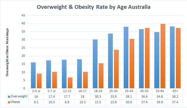 Overweight Obesity Rate Age Group