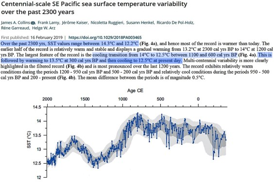 12 new papers provide robust evidence the earth was warmer during medieval times 1 - 12 New Papers Provide Robust Evidence The Earth Was Warmer During Medieval Times