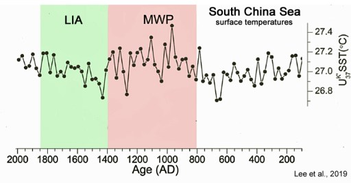 12 new papers provide robust evidence the earth was warmer during medieval times 16 - 12 New Papers Provide Robust Evidence The Earth Was Warmer During Medieval Times