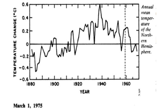 1970s earth warmed 0 6c from 1880 1940 and cooled 0 3c from 1940 1970 now its 0 1c and 0 05c - 1970s: Earth Warmed 0.6°C From 1880-1940 And Cooled -0.3°C From 1940-1970. Now It's 0.1°C And -0.05°C.