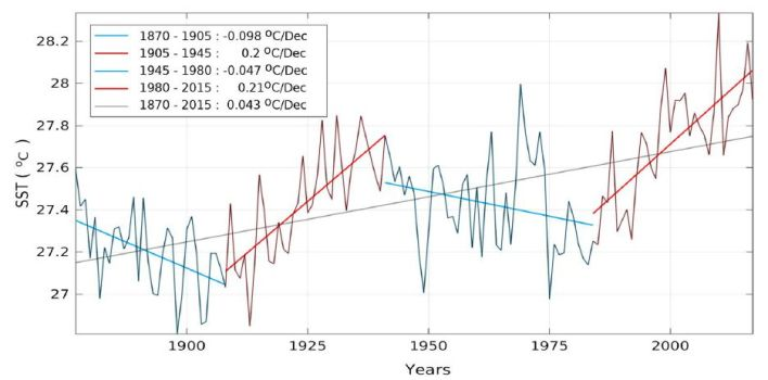 """red sea temperature record shows it follows the amo not co2 natural climate oscillations - Red Sea Temperature Record Shows It Follows The AMO, Not CO2 … """"Natural Climate Oscillations"""""""