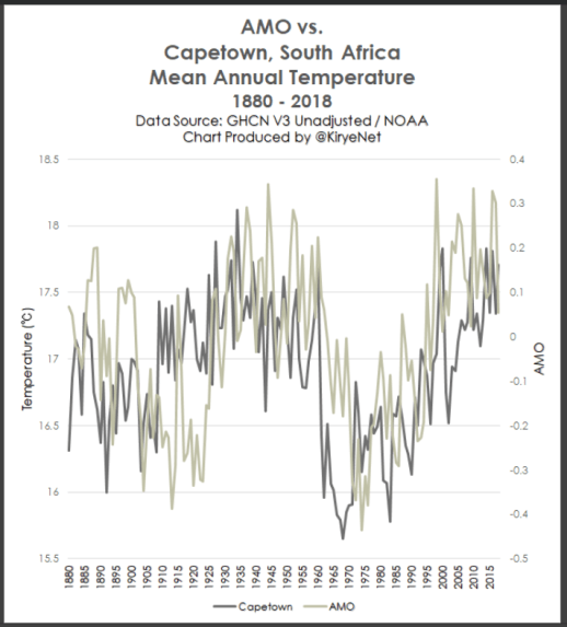 earth surface temperature data too scant no certainty southern hemisphere stations show cooling since 1880 3 - Earth Surface Temperature Data Too Scant, No Certainty. Southern Hemisphere Stations Show Cooling Since 1880!