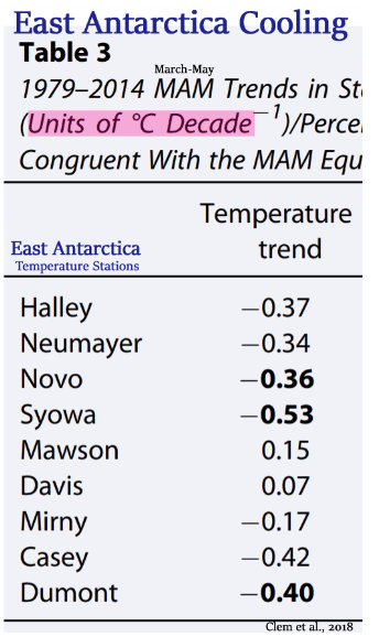earth surface temperature data too scant no certainty southern hemisphere stations show cooling since 1880 5 - Earth Surface Temperature Data Too Scant, No Certainty. Southern Hemisphere Stations Show Cooling Since 1880!