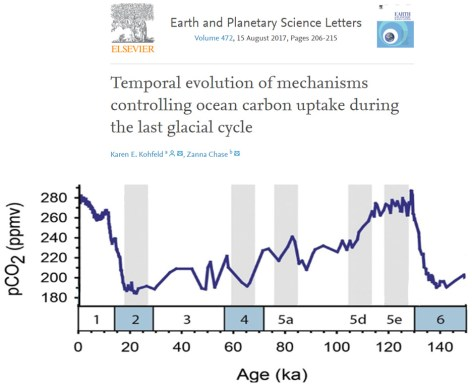 settled science 7 new papers show regional temps were 2 6c warmer than today during the last glacial 1 - Settled Science? 7 New Papers Show Regional Temps Were 2-6°C Warmer Than Today During The Last Glacial!