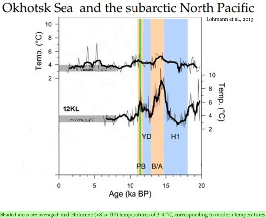 settled science 7 new papers show regional temps were 2 6c warmer than today during the last glacial 6 - Settled Science? 7 New Papers Show Regional Temps Were 2-6°C Warmer Than Today During The Last Glacial!