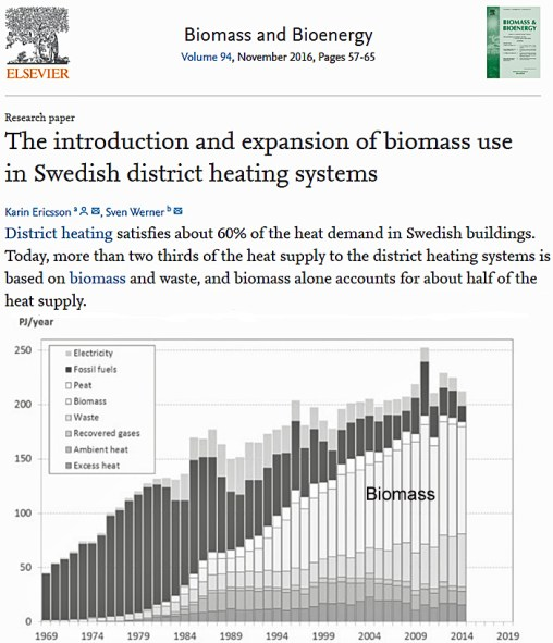 sweden gretas home is rapidly increasing co2 emissions with worse than coal biomass burning - Sweden, Greta's Home, Is Rapidly Increasing CO2 Emissions With Worse-Than-Coal Biomass Burning