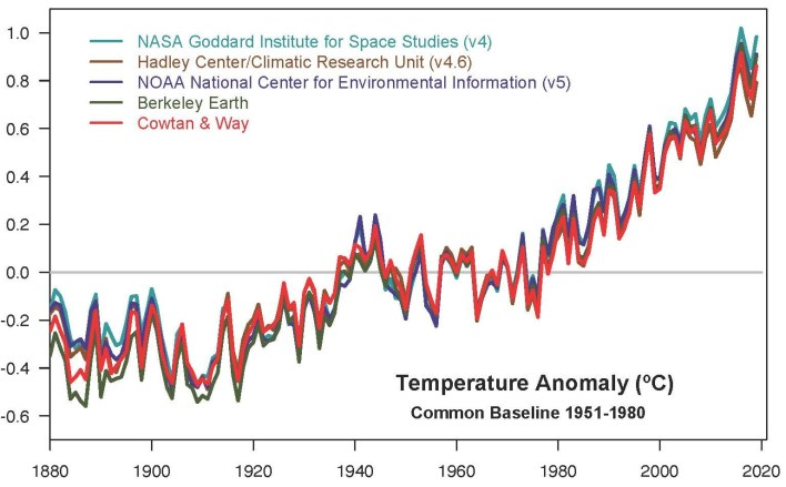 nasa noaa analyses reveal 2019 second warmest year on record - NASA, NOAA Analyses Reveal 2019 Second Warmest Year on Record