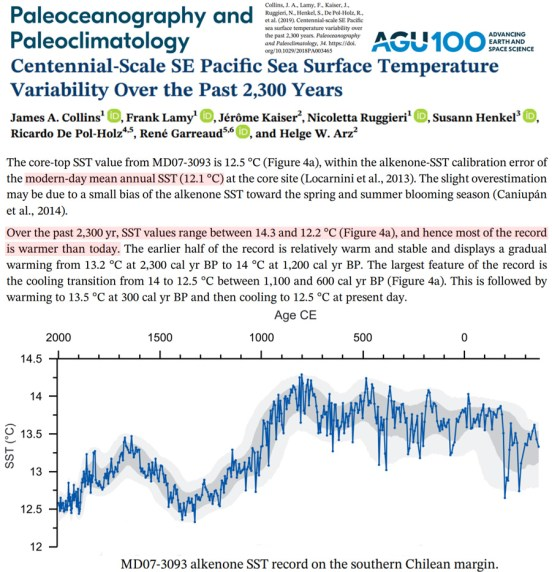 over 440 scientific papers published in 2019 support a skeptical position on climate alarm - Over 440 Scientific Papers Published In 2019 Support A Skeptical Position On Climate Alarm