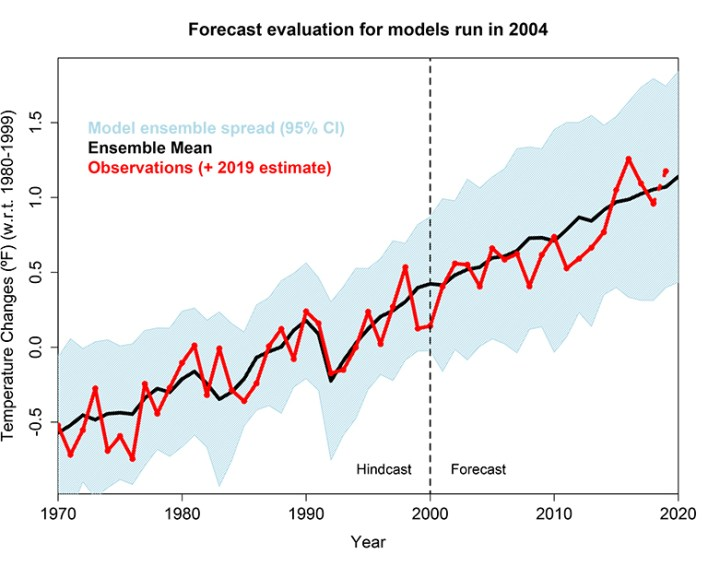 study confirms climate models are getting future warming projections right - Study Confirms Climate Models are Getting Future Warming Projections Right