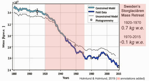 sweden glacier melt far more rapid in mid 20th century than today arctic sea ice now stabilizing - Sweden Glacier Melt Far More Rapid In Mid 20th Century Than Today. Arctic Sea Ice Now Stabilizing