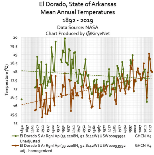 data show rural american midwest cooled over past 100 years until nasa fudged the data to show warming 4 - Data Show Rural American Midwest Cooled Over Past 100 Years – Until NASA Fudged The Data To Show Warming