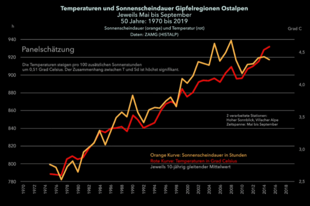 large increase in number of sunshine hours likely behind warming glacier retreat in alps since 1980 2 - Large Increase In Number Of Sunshine Hours Likely Behind Warming, Glacier Retreat In Alps Since 1980
