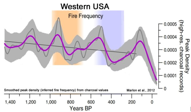 scientists no correlation between climate change and wildfires in california or anywhere else on earth 1 - Scientists: No Correlation Between Climate Change And Wildfires In California – Or Anywhere Else On Earth