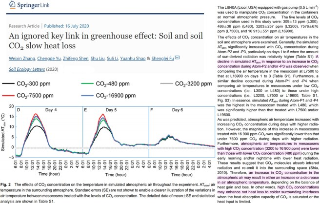 2020 review observational and modeling studies show temperature falls as co2 rises - 2020 Review: Observational And Modeling Studies Show Temperature Falls As CO2 Rises