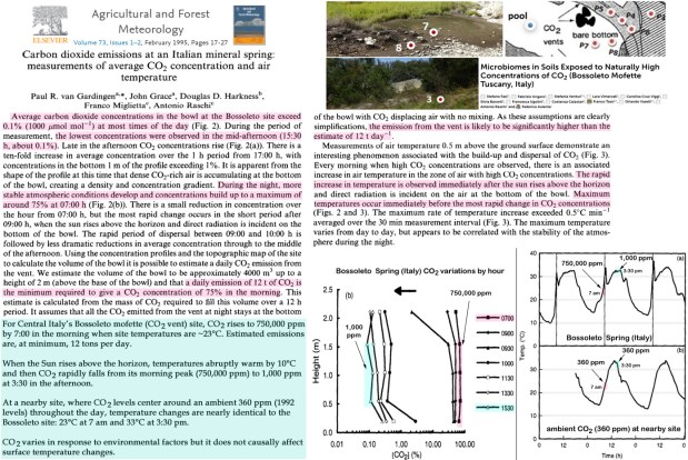 real world outdoor experiment as co2 naturally rises from 0 1 to 75 surface temperatures drop 10c - Real-World Outdoor Experiment: As CO2 Naturally Rises From 0.1% To 75%, Surface Temperatures Drop 10°C