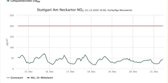 stuttgart air quality measurements show diesel engine bans have had no impact - Stuttgart Air Quality Measurements Show Diesel Engine Bans Have Had No Impact!