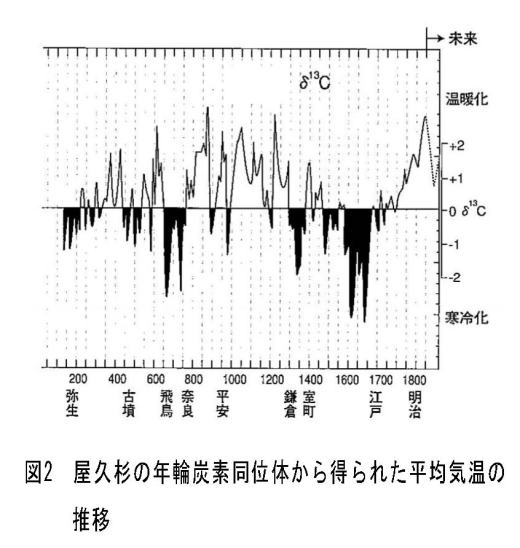 """japanese climate scientist kyoji kimoto climate change governed by the sun co2 lesser role 1 - Japanese Climate Scientist Kyoji Kimoto: """"Climate Change Governed By The Sun"""", CO2 Lesser Role!"""