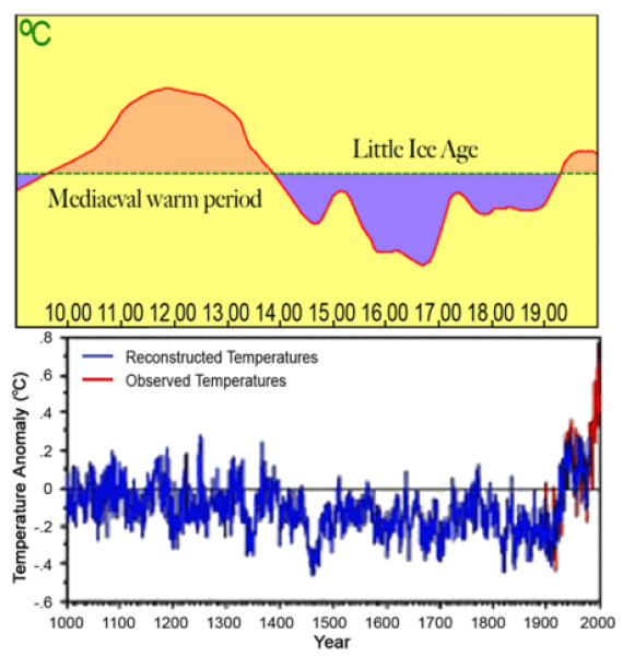 """japanese climate scientist kyoji kimoto climate change governed by the sun co2 lesser role 5 - Japanese Climate Scientist Kyoji Kimoto: """"Climate Change Governed By The Sun"""", CO2 Lesser Role!"""