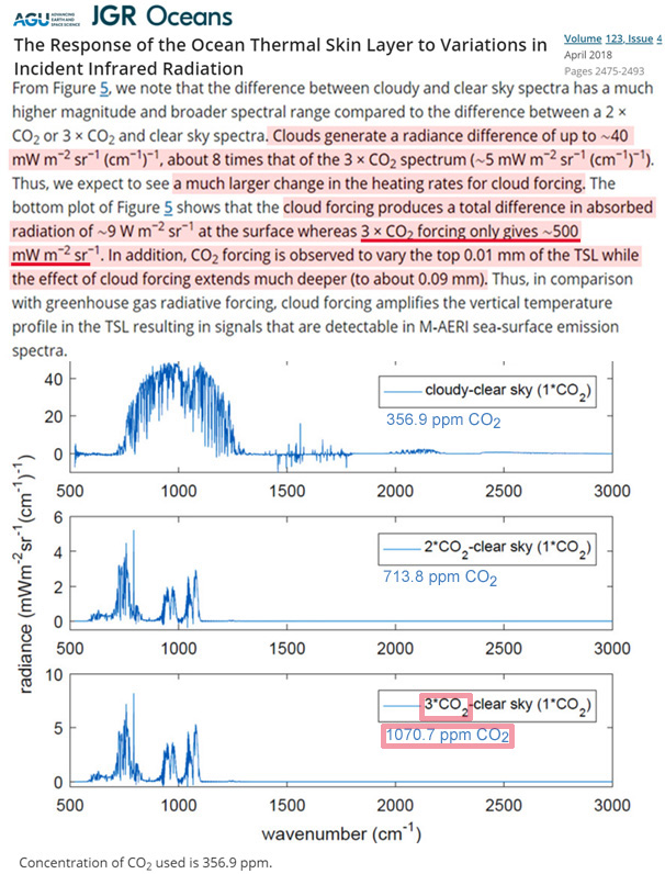 scientists determine co2 levels must triple to yield a tiny 0 5 w mc2b2 forcing at the ocean surface 2 - Scientists Determine CO2 Levels Must TRIPLE To Yield A Tiny 0.5 W/m² Forcing At The Ocean Surface