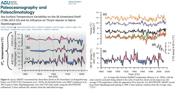 what global warming 148 new 2020 scientific papers affirm recent non warming a degrees warmer past 4 - What Global Warming? 148 New (2020) Scientific Papers Affirm Recent Non-Warming, A Degrees-Warmer Past