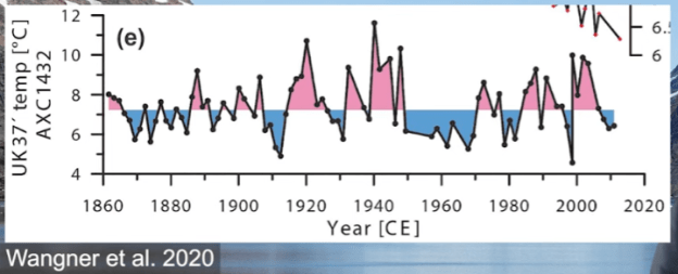southeast greenland sea surface temperature 1 2c warmer in 1940 than today new study shows 1 - Southeast Greenland Sea Surface Temperature 1° – 2°C Warmer In 1940 Than Today, New Study Shows