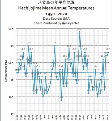 tokyo hachijo jima see no annual warming in decades january temperature trend continues decline 3 - Tokyo, Hachij?-jima See No Annual Warming In Decades, January Temperature Trend Continues Decline