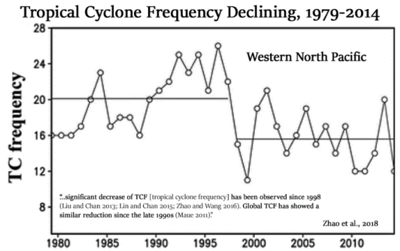 """co2 cyclone doomsday flat out refuted 170 years absolutely no trend in hurricane intensity frequency 4 - CO2 Cyclone Doomsday Flat Out Refuted: 170 Years """"AbsolutelyNo Trend"""" In Hurricane Intensity/Frequency"""