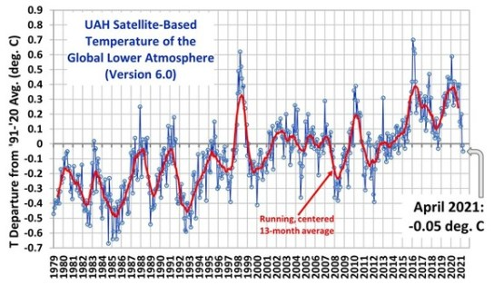 """german professor climate model deviation from observations strikingpolitically significant - German Professor: Climate Model Deviation From Observations """"Striking""""…""""Politically Significant"""""""