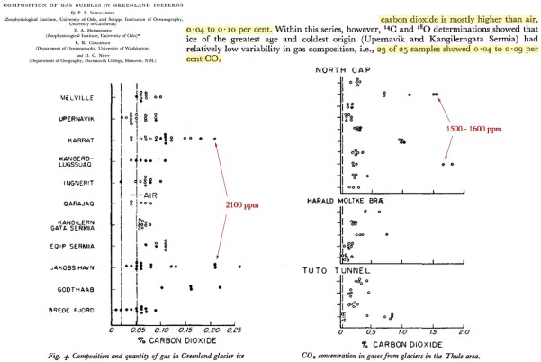 uncovered co2 in modern ice reaches 900 70000 ppm wildly incompatible with atmospheric levels 8 - Uncovered: CO2 In Modern Ice Reaches 900 – 70,000 ppm – Wildly Incompatible With Atmospheric Levels