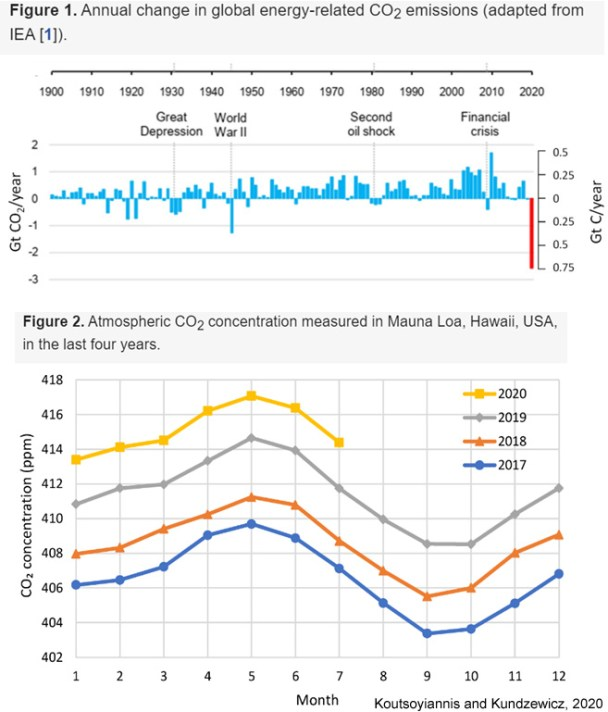 new study inadvertently slays the narrative emissions reductions from lockdowns added warming - New Study Inadvertently Slays The Narrative: Emissions Reductions From Lockdowns Added WARMING!