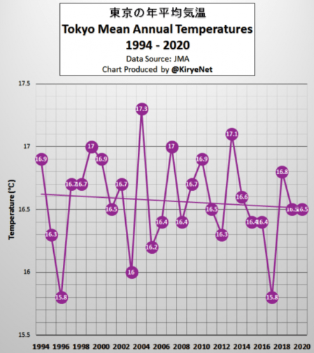 global warming stalls again back to levels seen 20 years ago and no warming in tokyo this century 1 - Global Warming Stalls Again – Back To Levels Seen 20 Years Ago! And: No Warming In Tokyo This Century