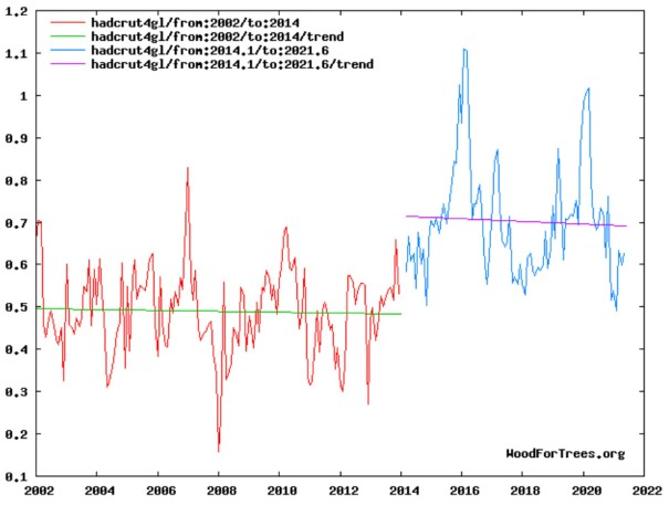the hadcrut4 global temperature dataset now unveils a cooling trend for the last 7 5 years 1 - The HadCRUT4 Global Temperature Dataset Now Unveils A Cooling Trend For The Last 7.5 Years