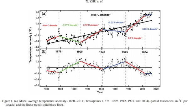 there were 23 global warming jolts many times faster and greater than modern during the last glacial 1 - There Were 23 Global Warming Jolts Many Times Faster And Greater Than Modern During The Last Glacial