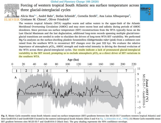 scientists increasingly agree the last ice age temperatures were 3 4c warmer than todays 4 - Scientists Increasingly Agree The Last Ice Age Temperatures Were ~3-4°C Warmer Than Today's