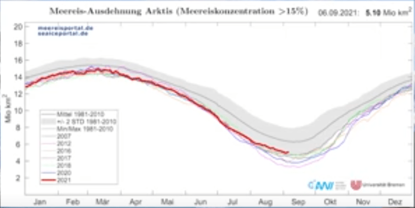 """stalled september arctic sea remains surprisingly stable over past decade long way from predicted ice free 1 - Stalled: September Arctic Sea Remains Surprisingly Stable Over Past Decade, """"Long Way From Predicted """"Ice Free"""""""